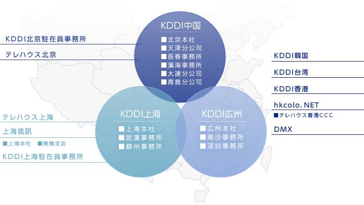 東アジアにおけるKDDIグループ
