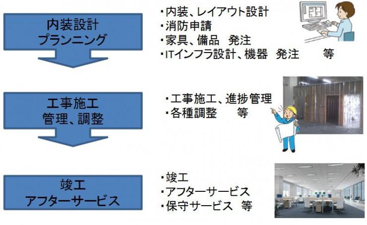 オフィス・工場 構築トータルサービス